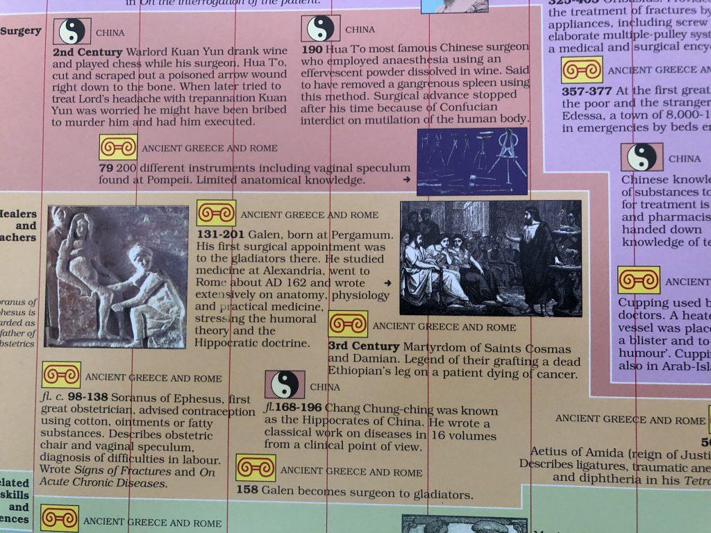 Ancient world medicine chart